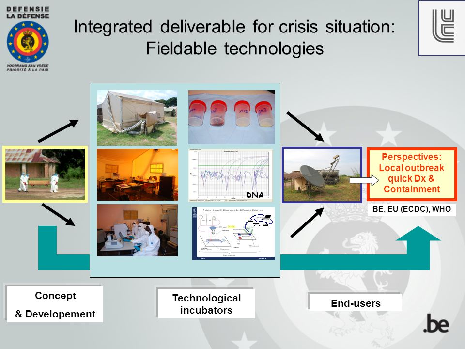 Integrated deliverable for crisis situation: Fieldable technologies DNA Perspectives: Local outbreak quick Dx & Containment BE, EU (ECDC), WHO Technol
