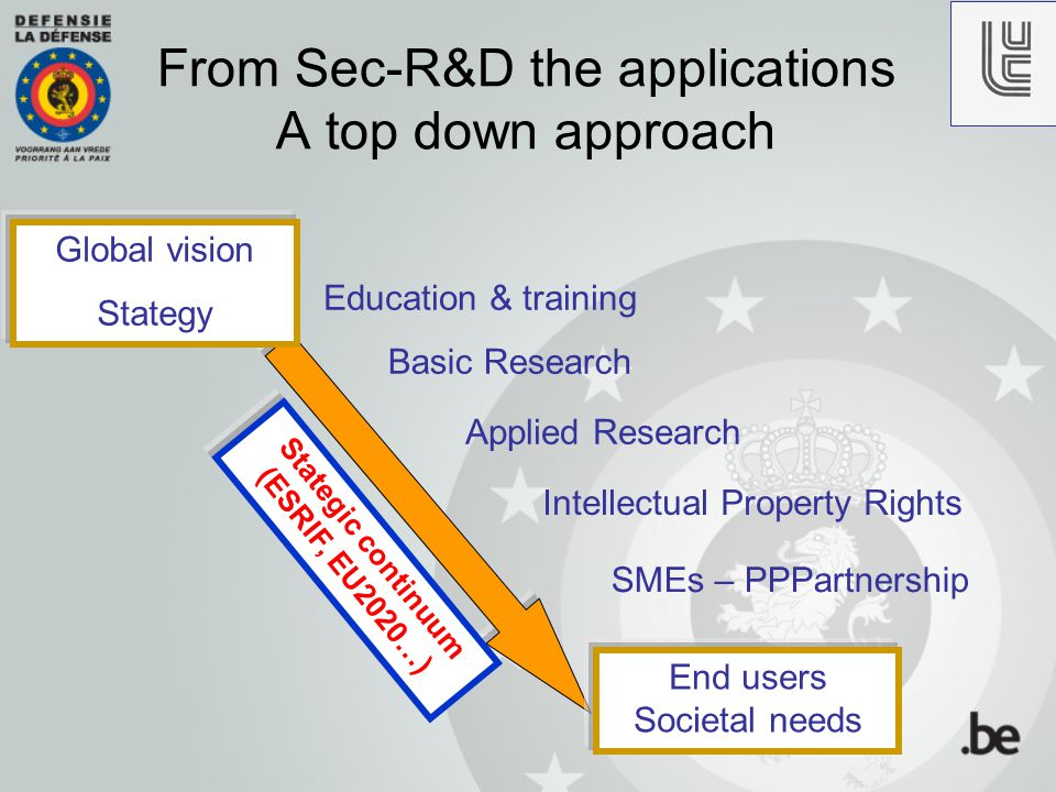 Basic Research From Sec-R&D the applications A top down approach Applied Research SMEs – PPPartnership End users Societal needs Global vision Stategy