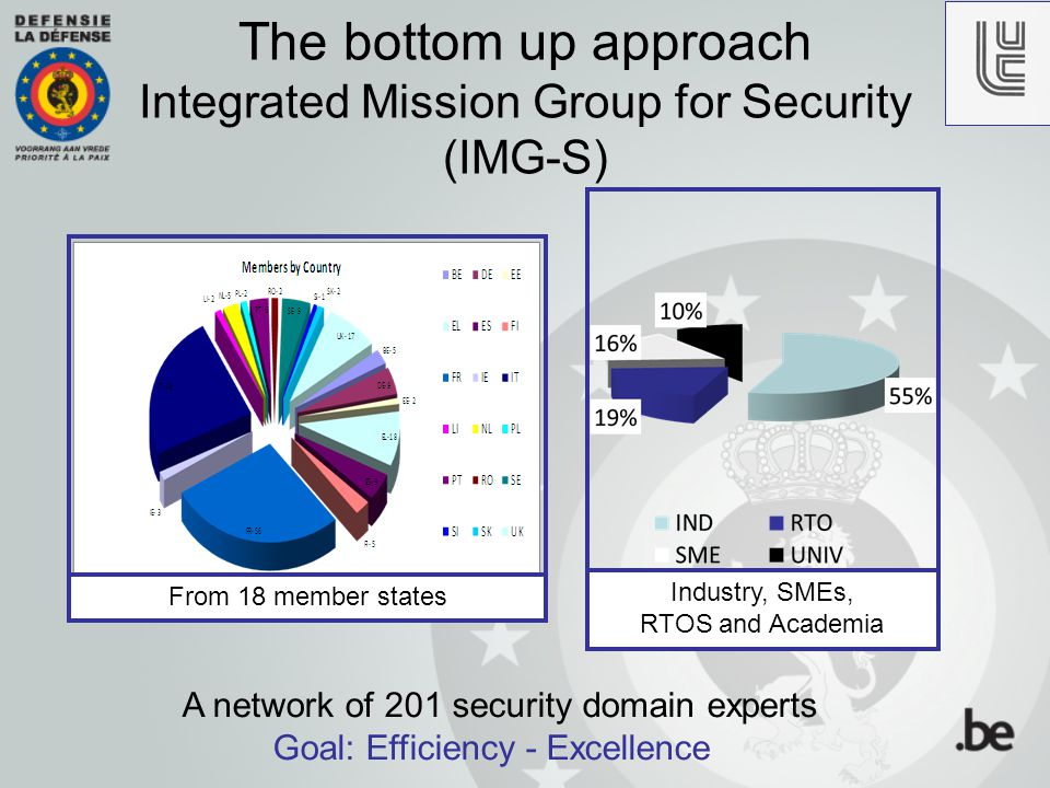 10 Open and free platform Open and free platform for dialog between stakeholders in European security research (EC Framework Programme, EU and national research programmes primarily) Security Research Roadmap (SRR) The vehicle for this dialog is a Security Research Roadmap (SRR) produced by IMG-S Purpose and objectives of IMG-S