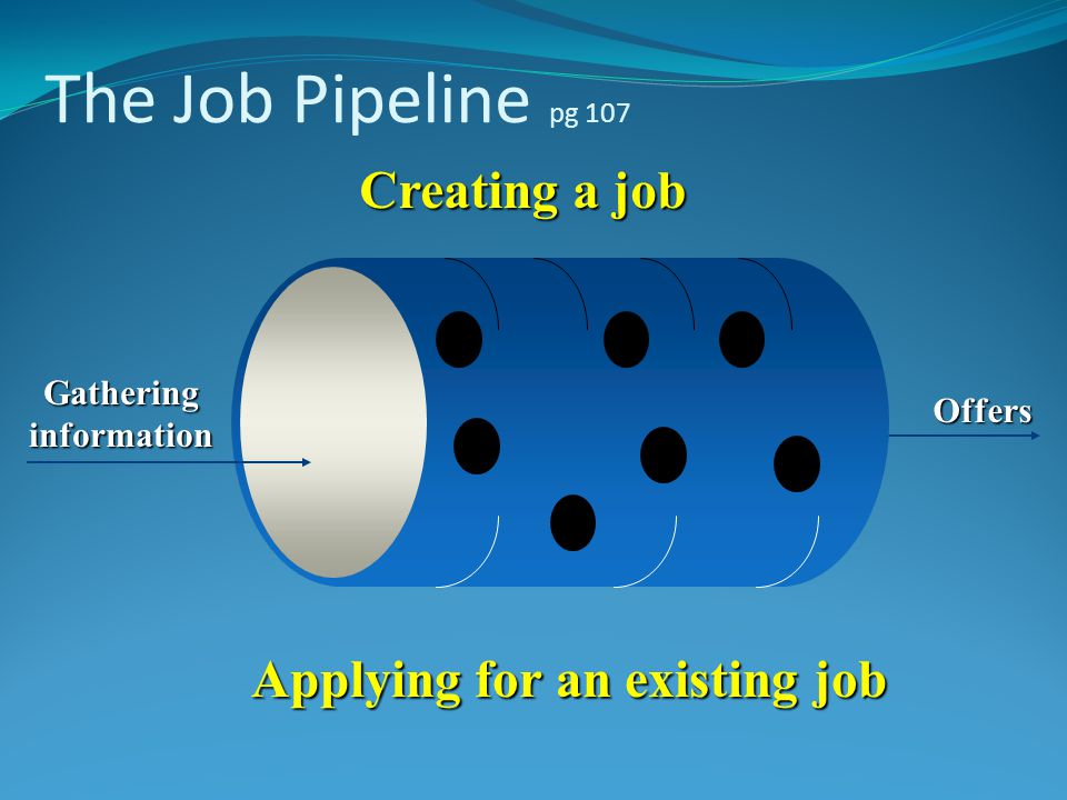 The Job Pipeline pg 107 Creating a job Applying for an existing job Gatheringinformation Offers