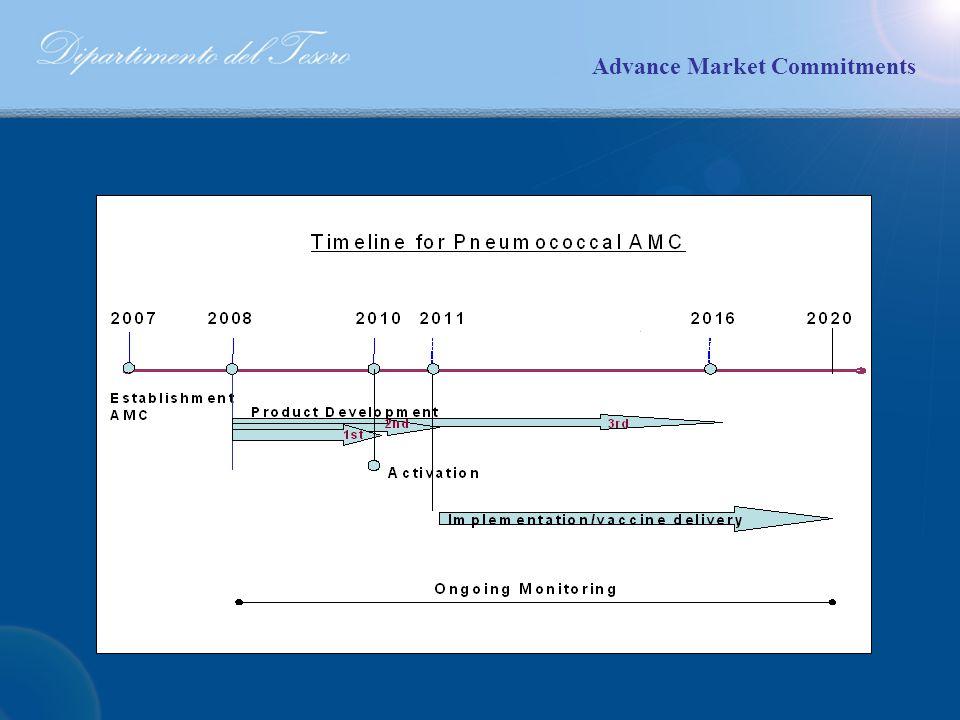 Advance Market Commitments