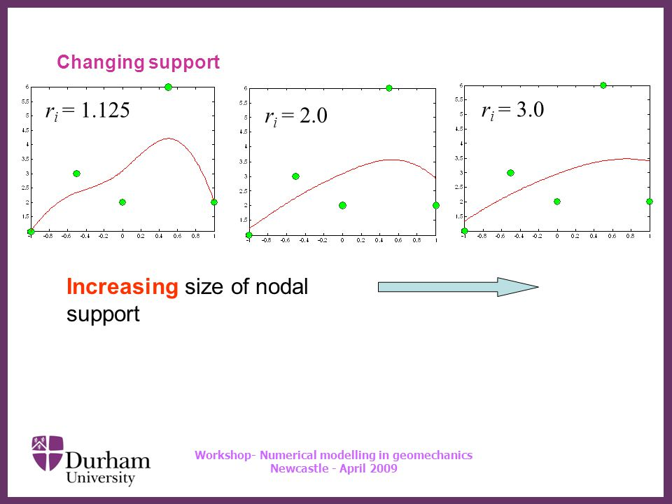 ∂ Workshop- Numerical modelling in geomechanics Newcastle - April 2009 Changing support Increasing size of nodal support r i = 3.0 r i = 1.125 r i = 2.0