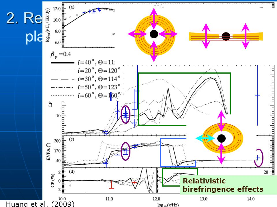Muduleye L.HUANG @GCWorkshop2009,Shanghai 12 2. Results based on accretion flow with 2.