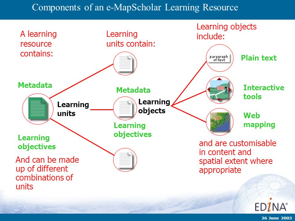 Slide 19 of ## 26 June 2003 Components of an e-MapScholar Learning Resource A learning resource contains: Learning objects include: Plain text Interac