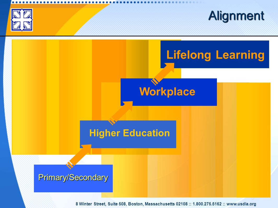 5 Alignment Lifelong Learning Primary/Secondary Higher Education Workplace