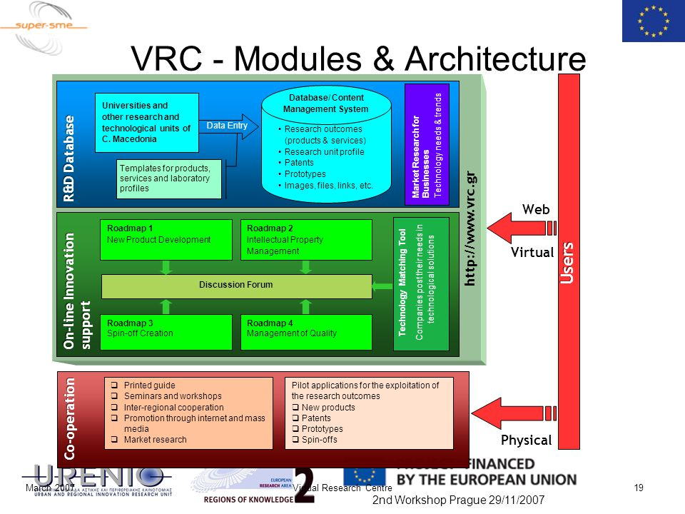 2nd Workshop Prague 29/11/2007 March 2007Virtual Research Centre19 VRC - Modules & Architecture  Printed guide  Seminars and workshops  Inter-regio