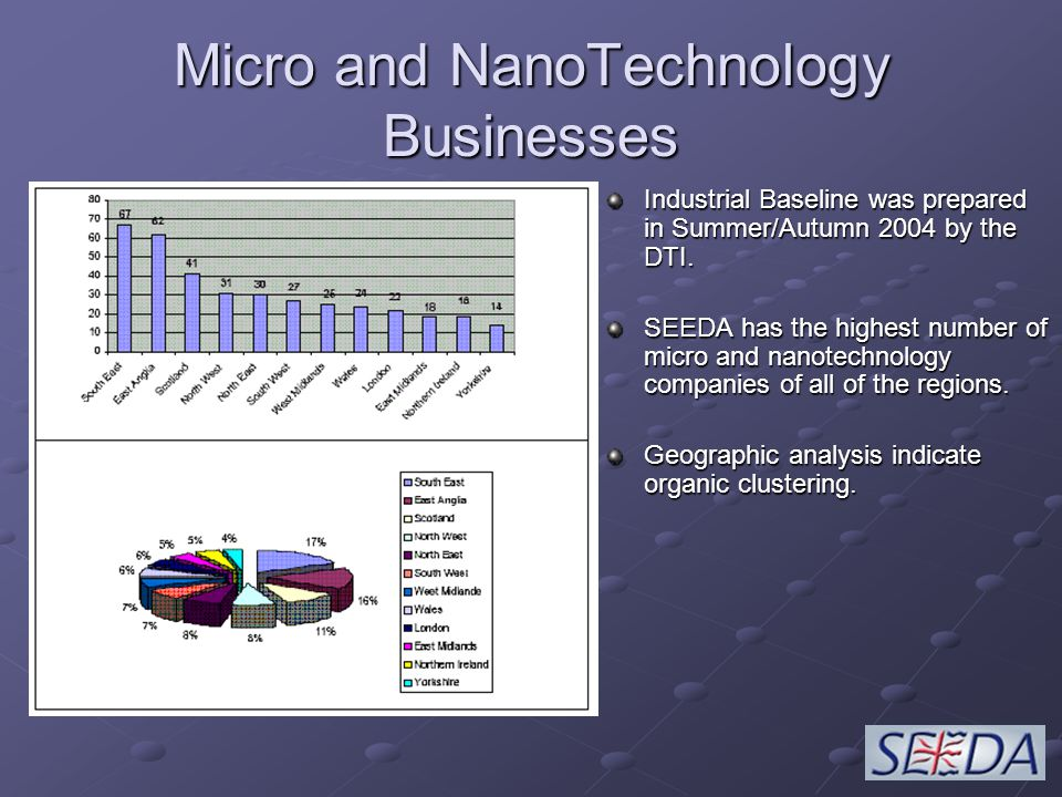 Micro and NanoTechnology Businesses Industrial Baseline was prepared in Summer/Autumn 2004 by the DTI.