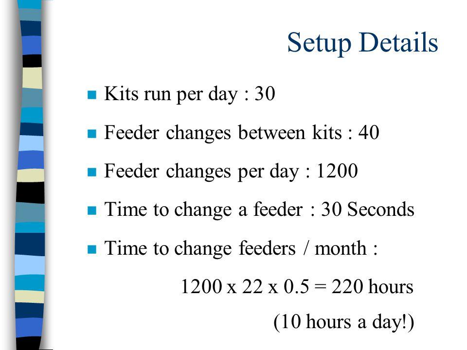 Setup Details n Kits run per day : 30 n Feeder changes between kits : 40 n Feeder changes per day : 1200 n Time to change a feeder : 30 Seconds Time to change feeders / month : 1200 x 22 x 0.5 = 220 hours (10 hours a day!)