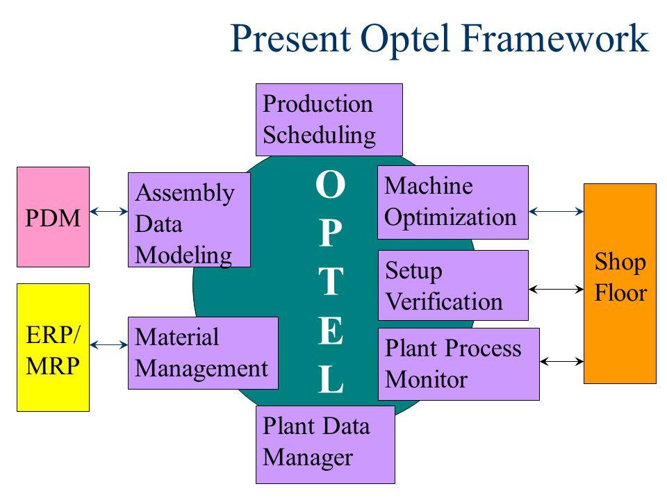 Present Optel Framework Plant Data Manager ERP/ MRP Setup Verification Material Management Machine Optimization Assembly Data Modeling Plant Process Monitor Shop Floor OPTELOPTEL Production SchedulingPDM