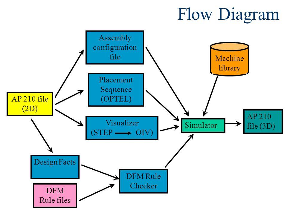 Flow Diagram DFM Rule Checker DFM Rule files AP 210 file (3D) AP 210 file (2D) Assembly configuration file Placement Sequence (OPTEL) Visualizer (STEP OIV) Machine library Simulator Design Facts