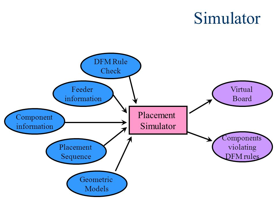 Simulator Feeder information Component information Placement Sequence Geometric Models Placement Simulator Virtual Board DFM Rule Check Components violating DFM rules