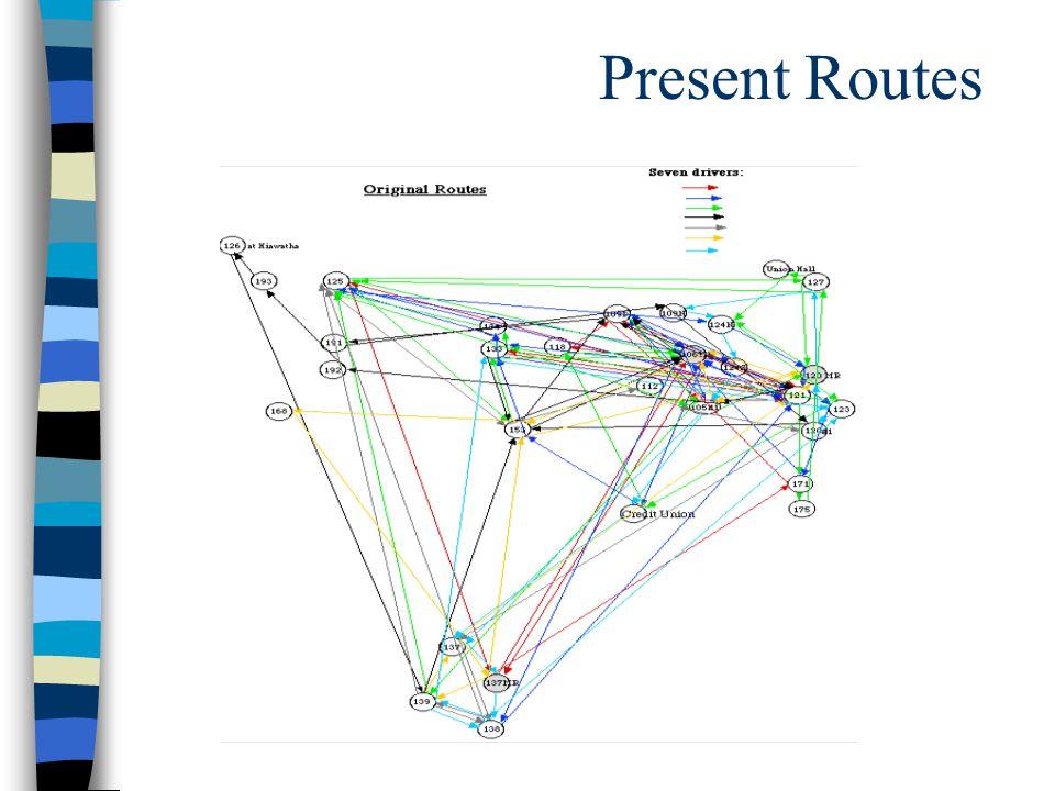 Present Routes