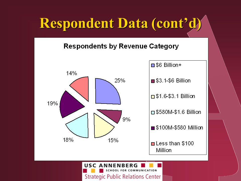 Respondent Data (cont'd)