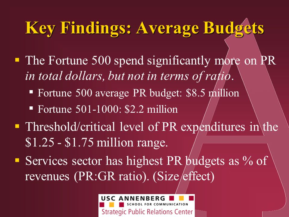 Key Findings: Average Budgets  The Fortune 500 spend significantly more on PR in total dollars, but not in terms of ratio.