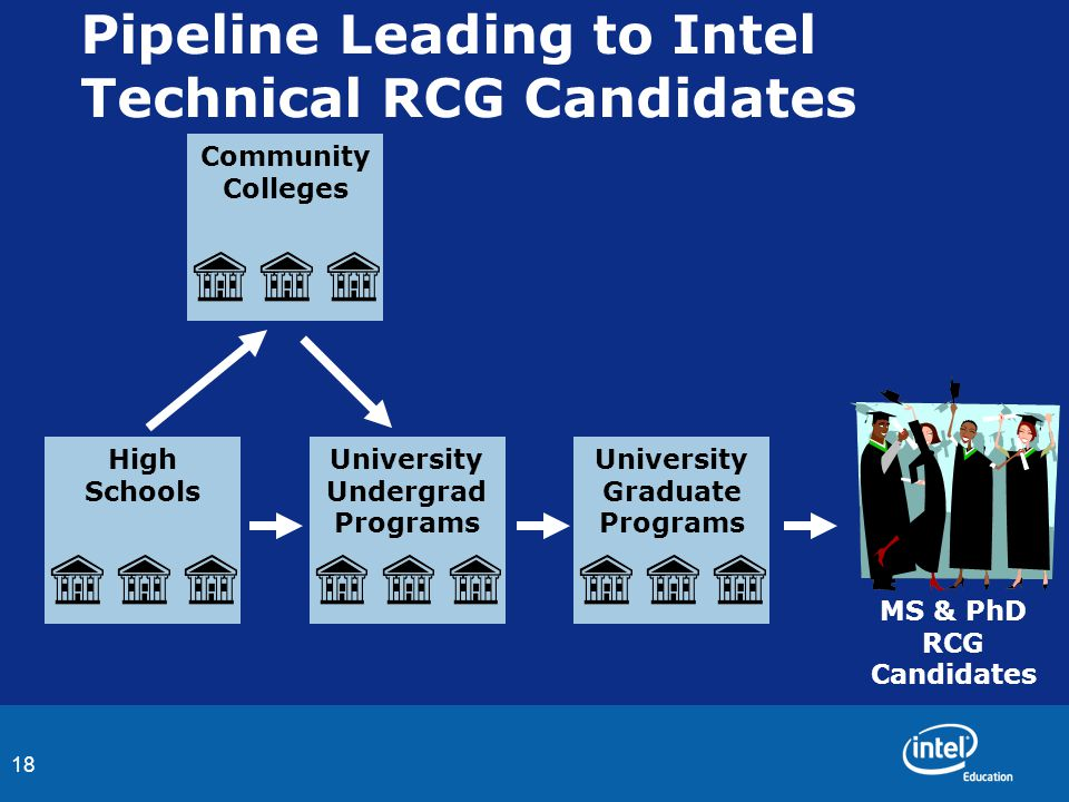 18 Pipeline Leading to Intel Technical RCG Candidates MS & PhD RCG Candidates University Undergrad Programs Community Colleges High Schools University Graduate Programs