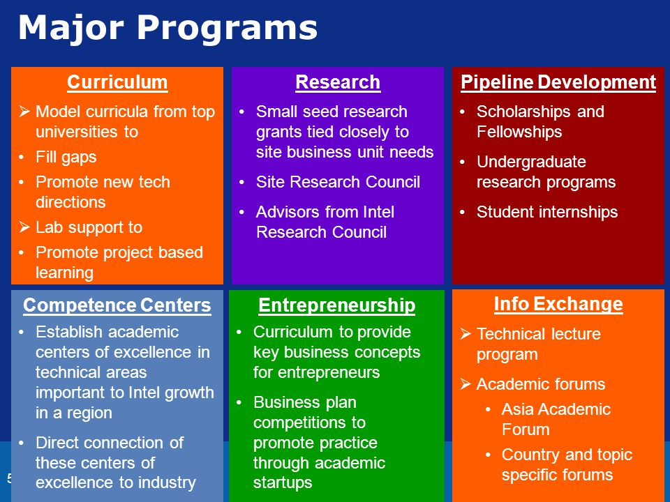 5 Major Programs Curriculum  Model curricula from top universities to Fill gaps Promote new tech directions  Lab support to Promote project based le
