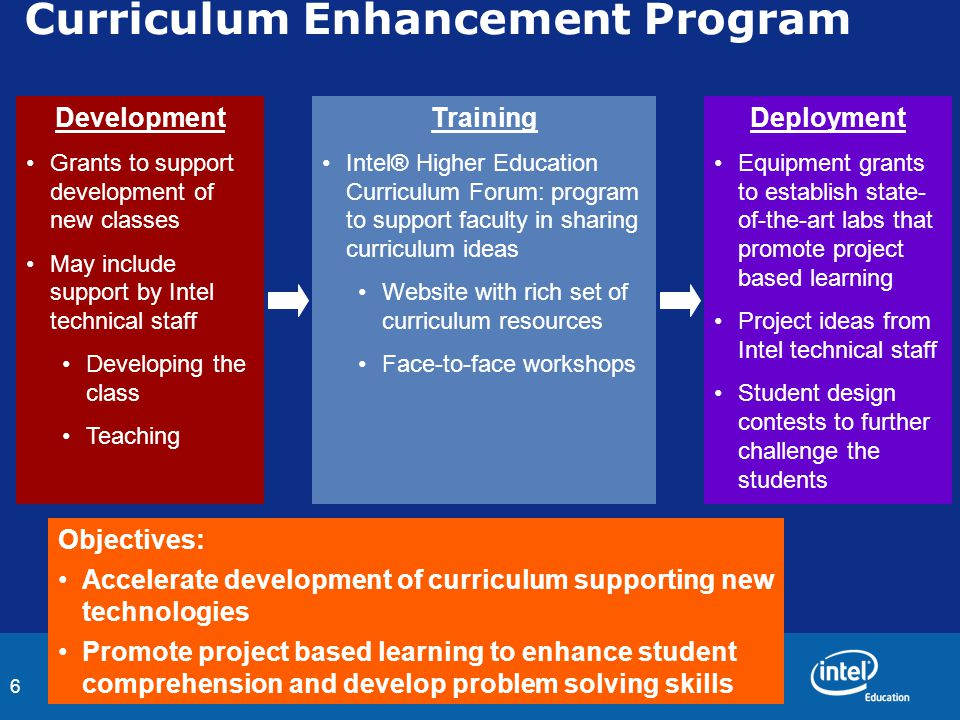 6 Curriculum Enhancement Program Development Grants to support development of new classes May include support by Intel technical staff Developing the
