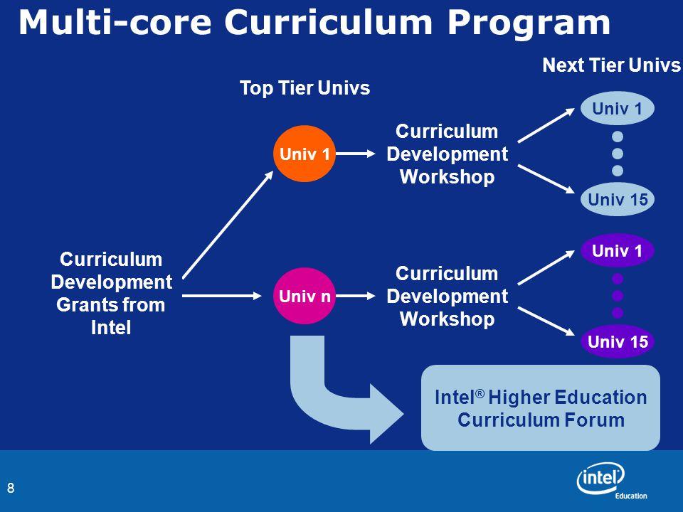 8 Multi-core Curriculum Program Univ n Univ 1 Top Tier Univs Next Tier Univs Curriculum Development Grants from Intel Curriculum Development Workshop Univ 15Univ 1Univ 15 Univ 1 Intel ® Higher Education Curriculum Forum