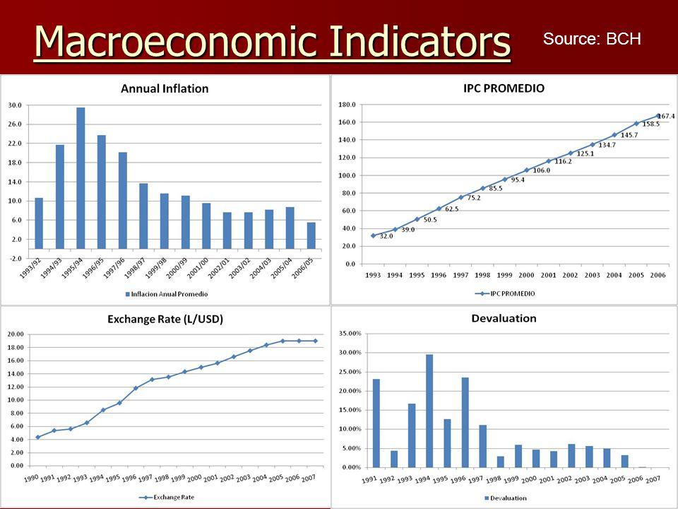 Macroeconomic Indicators Source: BCH