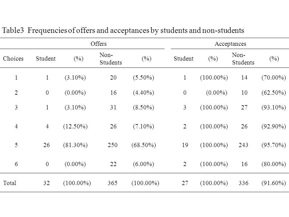 Table3 Frequencies of offers and acceptances by students and non-students OffersAcceptances ChoicesStudent(%) Non- Students (%)Student(%) Non- Students (%) 1 1 (3.10%) 20 (5.50%) 1(100.00%) 14(70.00%) 2 0 (0.00%) 16 (4.40%) 0 (0.00%) 10(62.50%) 3 1 (3.10%) 31 (8.50%) 3(100.00%) 27(93.10%) 4 4(12.50%) 26 (7.10%) 2(100.00%) 26(92.90%) 526(81.30%)250(68.50%) 19(100.00%)243(95.70%) 6 0 (0.00%) 22 (6.00%) 2(100.00%) 16(80.00%) Total32(100.00%)365(100.00%) 27(100.00%)336(91.60%)