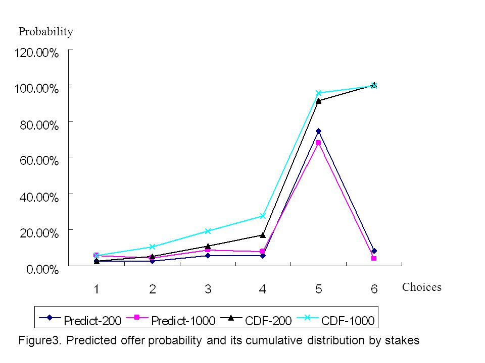 Choices Probability Figure3. Predicted offer probability and its cumulative distribution by stakes