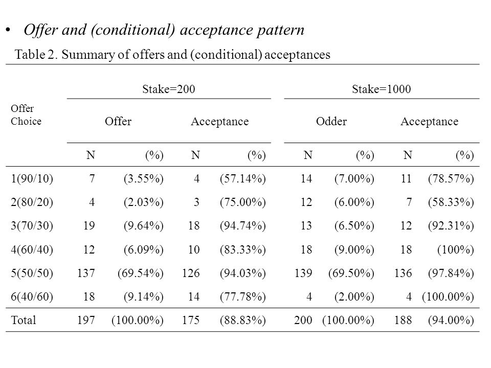Offer and (conditional) acceptance pattern Table 2.
