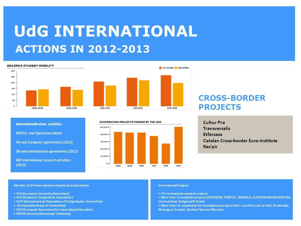 UdG INTERNATIONAL ACTIONS IN 2012-2013 Member of 24 international networks and associations > EUA (European University Association) > ACA (Academic Co