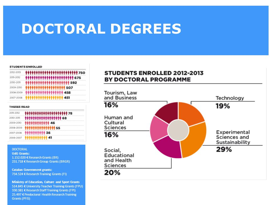 DOCTORAL DEGREES DOCTORAL UdG Grants: 1.152.020 € Research Grants (BR) 231.718 € Research Group Grants (BRGR) Catalan Government grants: 734.524 € Res