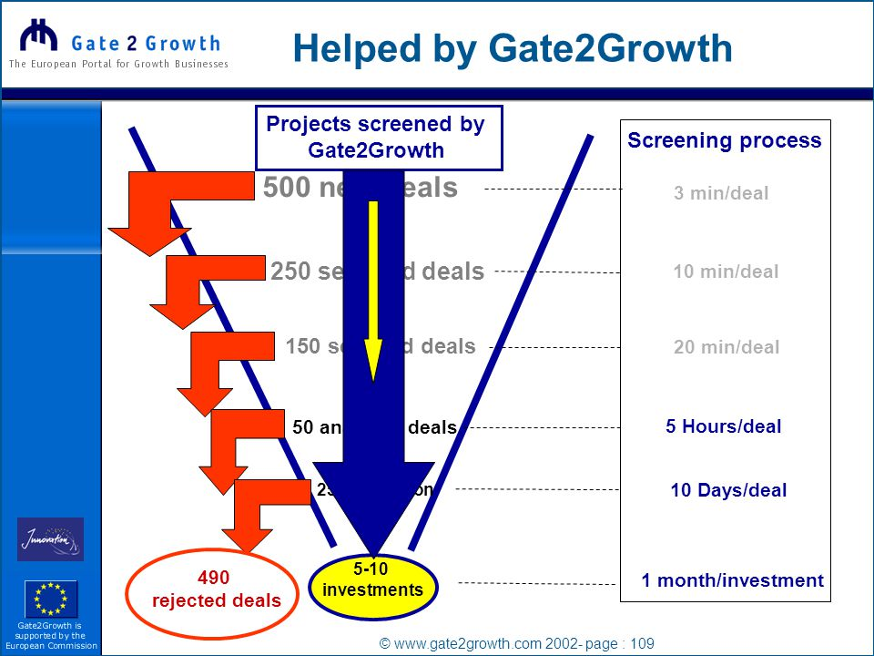 © www.gate2growth.com 2002- page : 109 500 new deals Screening process 3 min/deal 250 selected deals 150 selected deals 10 min/deal 20 min/deal 50 analysed deals 5 Hours/deal 25 negotiation 5-10 investments 10 Days/deal 490 rejected deals 1 month/investment Projects screened by Gate2Growth Helped by Gate2Growth