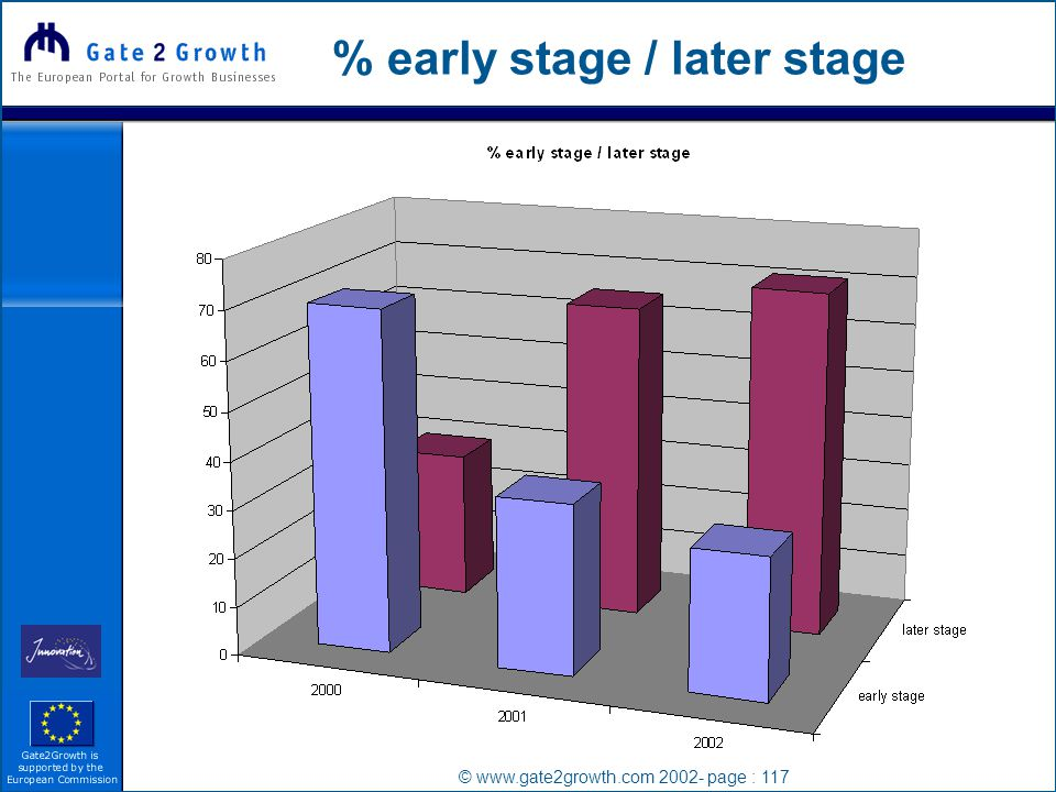 © www.gate2growth.com 2002- page : 117 % early stage / later stage