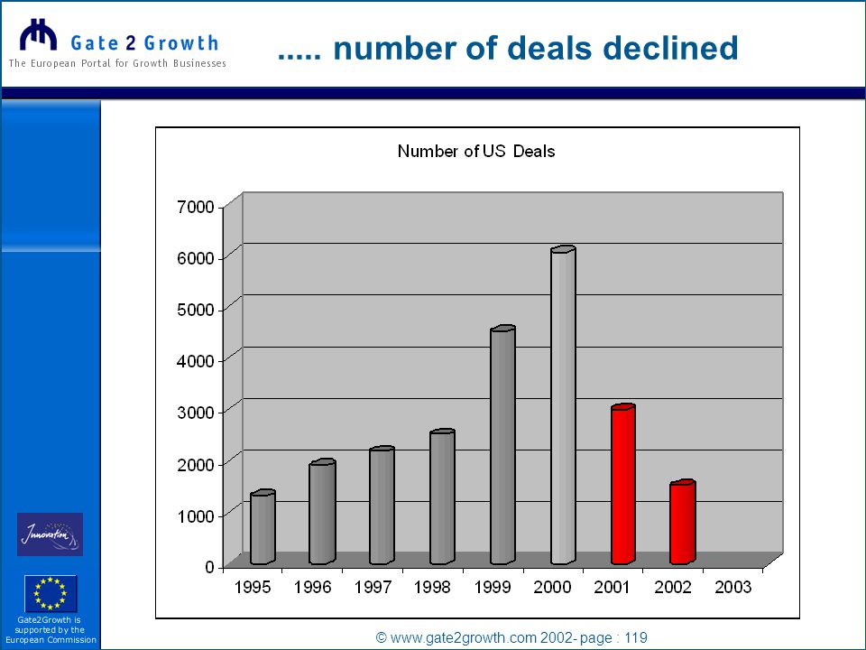 © www.gate2growth.com 2002- page : 119..... number of deals declined