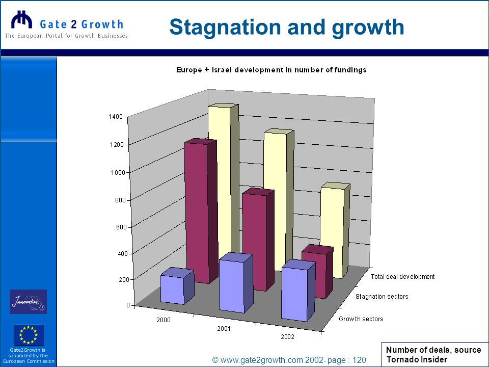 © www.gate2growth.com 2002- page : 120 Stagnation and growth Number of deals, source Tornado Insider