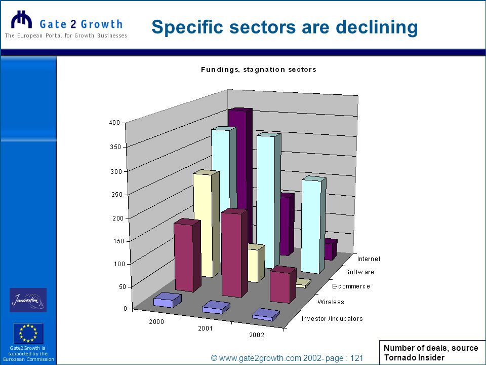 © www.gate2growth.com 2002- page : 121 Specific sectors are declining Number of deals, source Tornado Insider