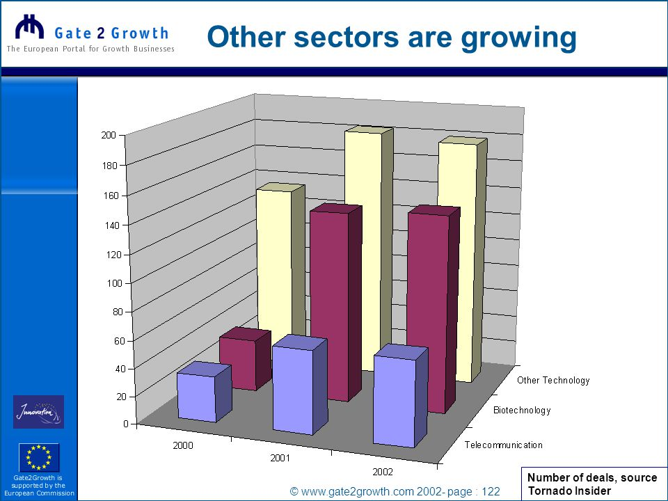 © www.gate2growth.com 2002- page : 122 Other sectors are growing Number of deals, source Tornado Insider