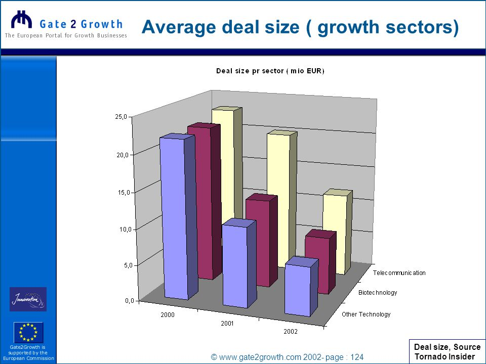 © www.gate2growth.com 2002- page : 124 Average deal size ( growth sectors) Deal size, Source Tornado Insider