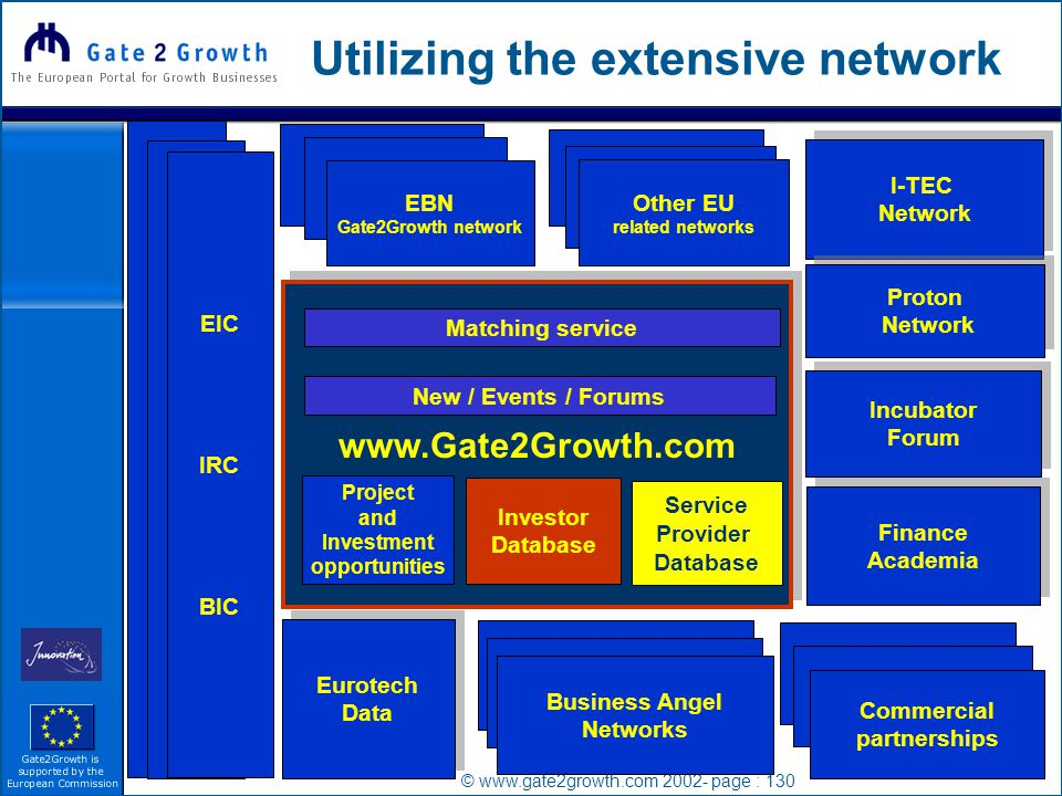 © www.gate2growth.com 2002- page : 130 Utilizing the extensive network IRC EIC BIC EIC IRC BIC EBN Gate2Growth network Finance Academia Finance Academia www.Gate2Growth.com Eurotech Data Eurotech Data I-TEC Network I-TEC Network Proton Network Proton Network Incubator Forum Incubator Forum Business Angel Networks Commercial partnerships Business Angel Networks Business Angel Networks Commercial partnerships Commercial partnerships Other EU related networks Matching service Project and Investment opportunities Investor Database Service Provider Database New / Events / Forums