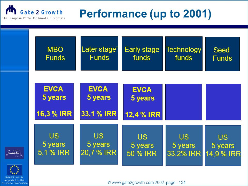© www.gate2growth.com 2002- page : 134 Performance (up to 2001) MBO Funds Seed Funds Later stage' Funds Early stage funds Technology funds EVCA 5 years 16,3 % IRR EVCA 5 years 33,1 % IRR US 5 years 5,1 % IRR US 5 years 14,9 % IRR US 5 years 20,7 % IRR US 5 years 50 % IRR US 5 years 33,2% IRR EVCA 5 years 12,4 % IRR