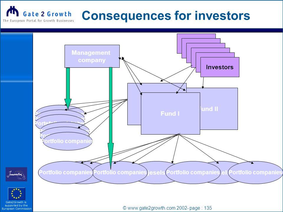 © www.gate2growth.com 2002- page : 135 Consequences for investors Management company Investor Investors Fund II Fund I Porteføljeselssskaber Portfolio companies Porteføljeselskaber Portfolio companies