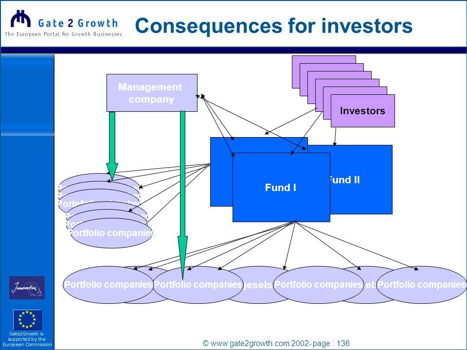 © www.gate2growth.com 2002- page : 136 Consequences for investors Management company Investor Investors Fund II Fund I Porteføljeselssskaber Portfolio companies Porteføljeselskaber Portfolio companies