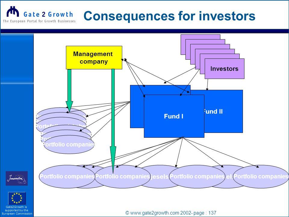 © www.gate2growth.com 2002- page : 137 Consequences for investors Management company Investor Investors Fund II Fund I Porteføljeselssskaber Portfolio companies Porteføljeselskaber Portfolio companies