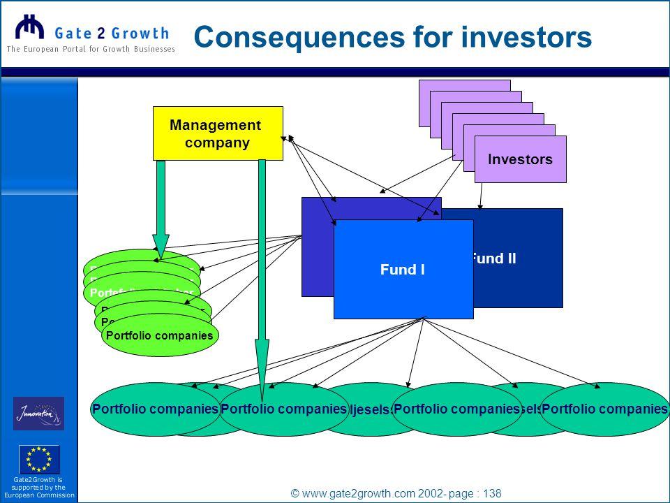 © www.gate2growth.com 2002- page : 138 Consequences for investors Management company Investor Investors Fund II Fund I Porteføljeselssskaber Portfolio companies Porteføljeselskaber Portfolio companies