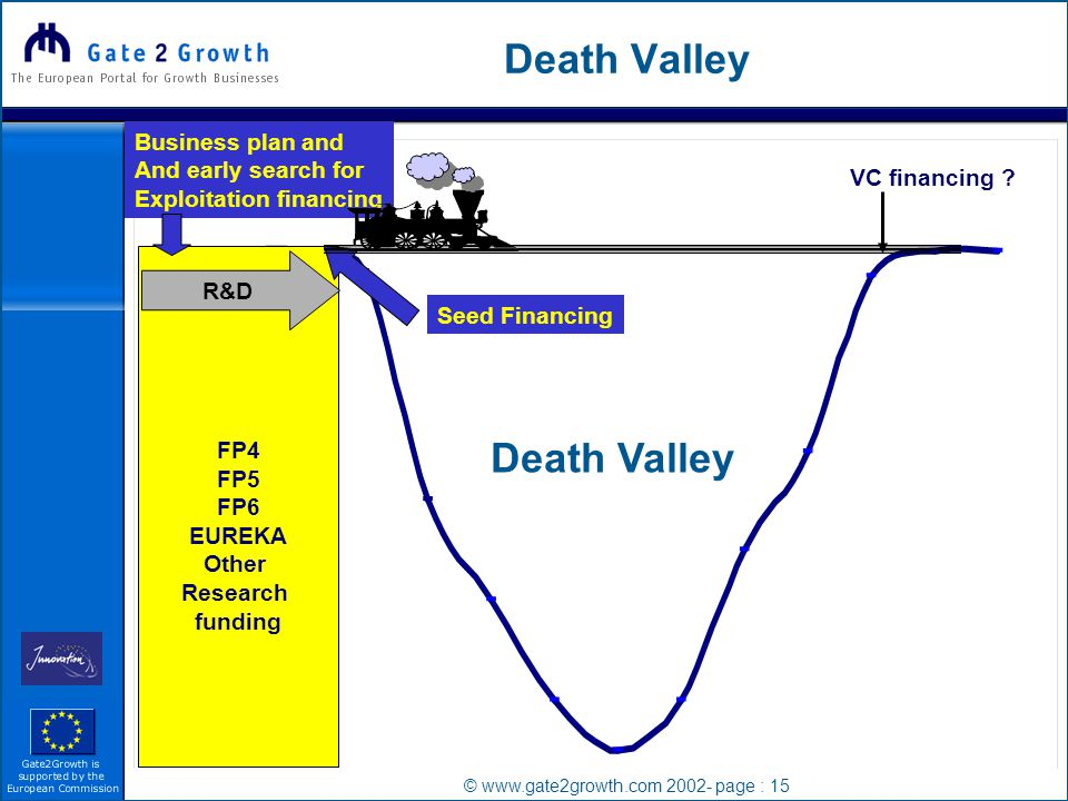 © www.gate2growth.com 2002- page : 15 Death Valley FP4 FP5 FP6 EUREKA Other Research funding R&D VC financing .