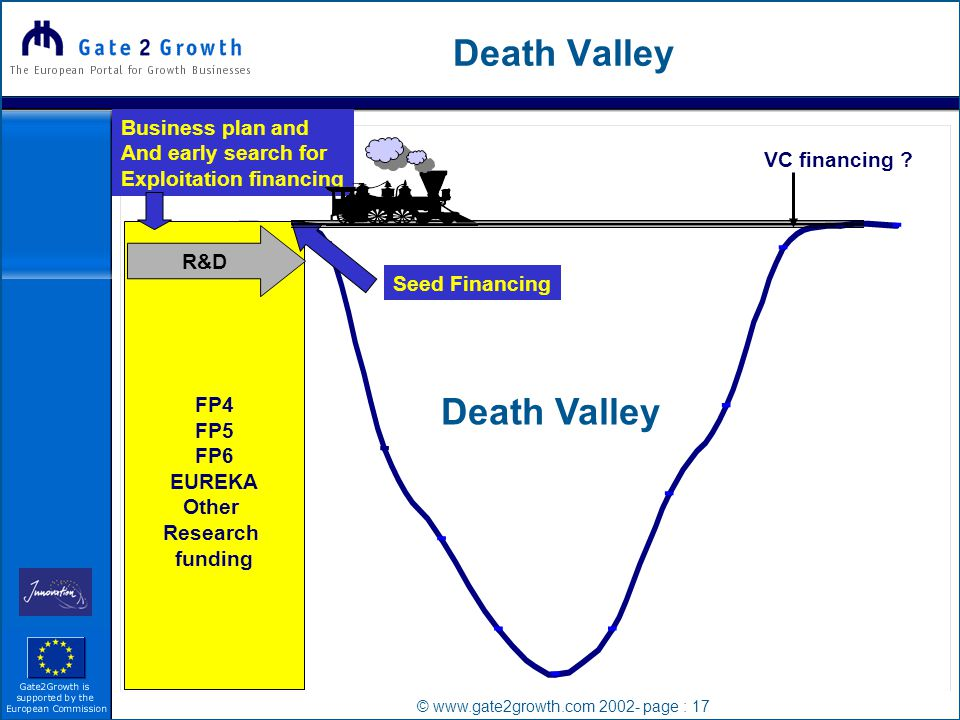 © www.gate2growth.com 2002- page : 17 Death Valley FP4 FP5 FP6 EUREKA Other Research funding R&D VC financing .
