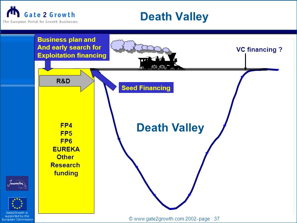 © www.gate2growth.com 2002- page : 37 Death Valley FP4 FP5 FP6 EUREKA Other Research funding R&D VC financing .