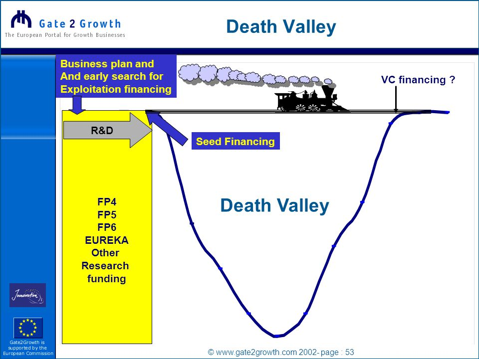 © www.gate2growth.com 2002- page : 53 Death Valley FP4 FP5 FP6 EUREKA Other Research funding R&D VC financing .