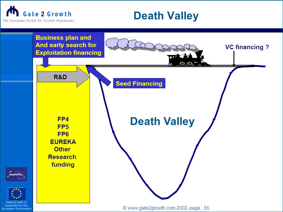 © www.gate2growth.com 2002- page : 55 Death Valley FP4 FP5 FP6 EUREKA Other Research funding R&D VC financing .