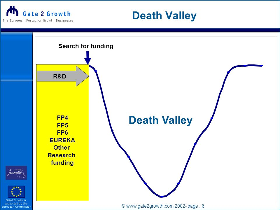 © www.gate2growth.com 2002- page : 6 Death Valley FP4 FP5 FP6 EUREKA Other Research funding R&D Search for funding Death Valley