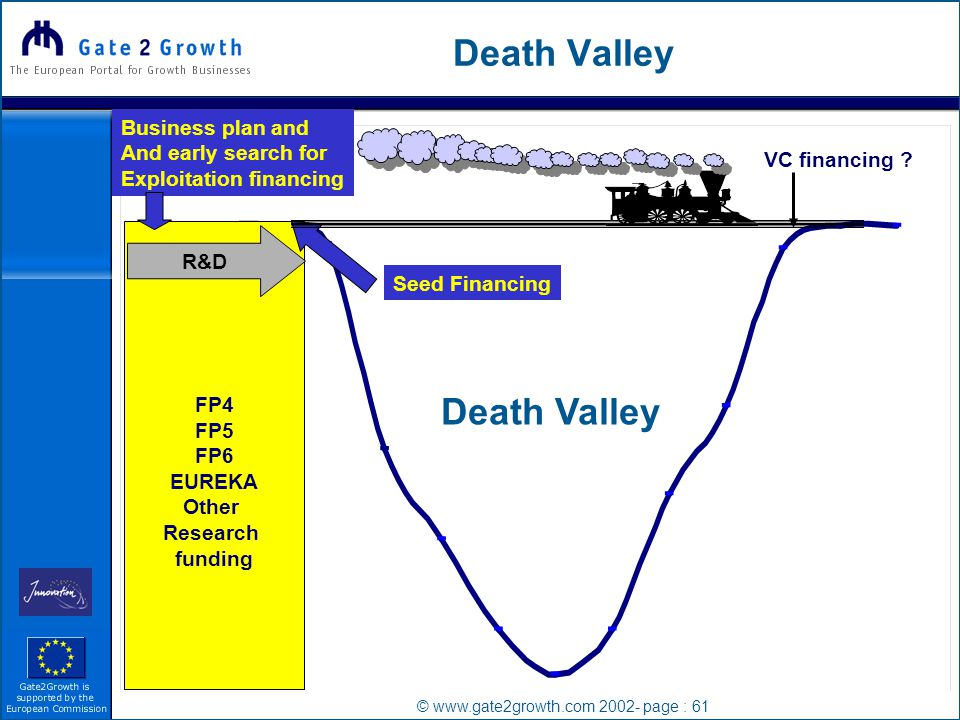 © www.gate2growth.com 2002- page : 61 Death Valley FP4 FP5 FP6 EUREKA Other Research funding R&D VC financing .