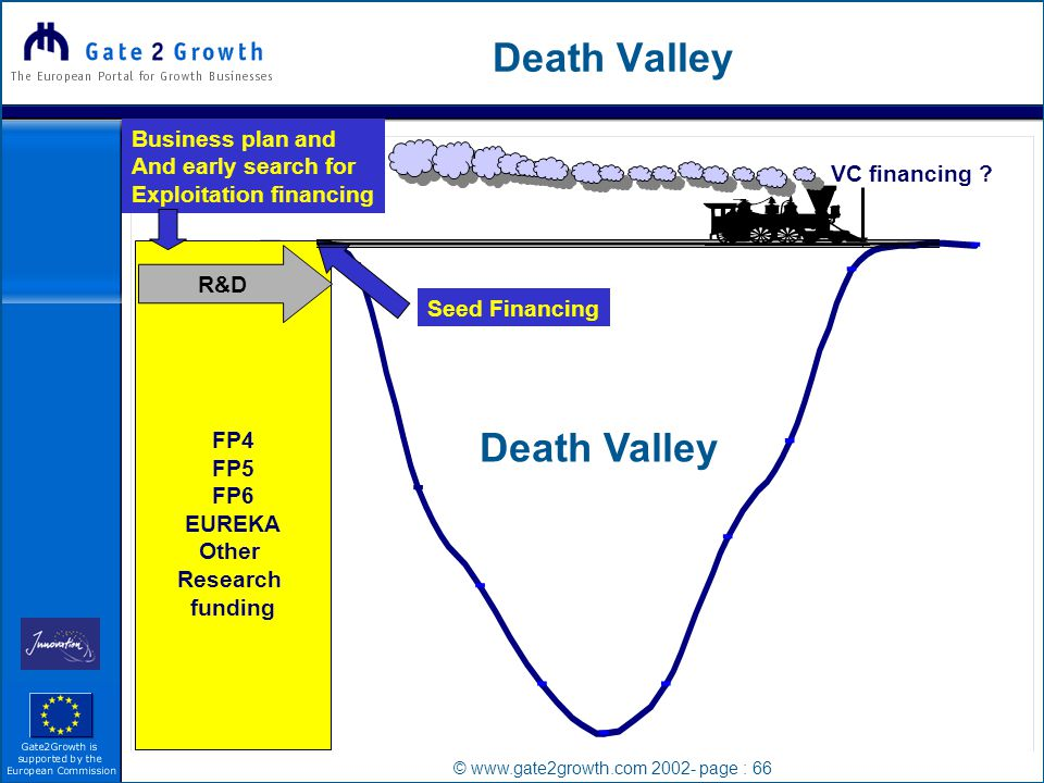 © www.gate2growth.com 2002- page : 66 Death Valley FP4 FP5 FP6 EUREKA Other Research funding R&D VC financing .