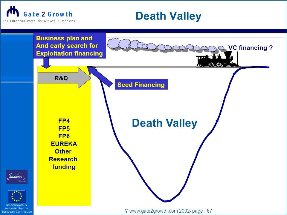 © www.gate2growth.com 2002- page : 67 Death Valley FP4 FP5 FP6 EUREKA Other Research funding R&D VC financing .